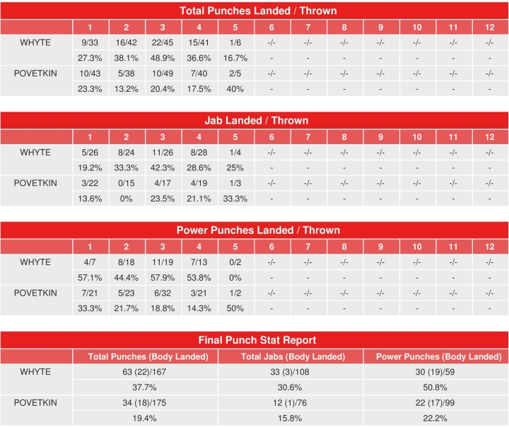 whyte-povetkin-compubox-punch-stats
