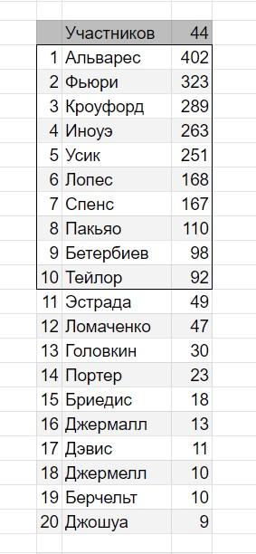top-20 p4p fi 10-2020